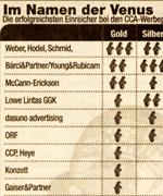 Creativ Club Austria Ranking